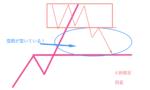 【必読】調整波とシナリオ構築方法!大きなレンジは二段に分けてとる!